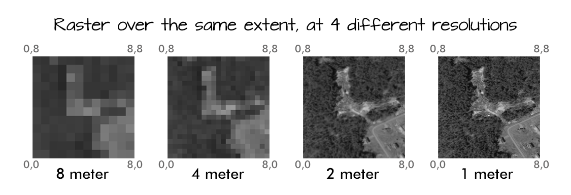 Four images of a raster over the same extent, but at four different resolutions from 8 meters to 1 meter. At 8 meters, the image is really blurry. At 1m, the image is really clear. At 4 and 2 meters, the image is somewhere in the intermediate.