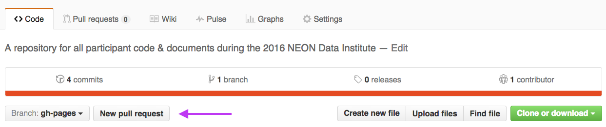 Screenshot of the NEON Data Institute participant repository on github.com highlighting the location of the new pull request button.