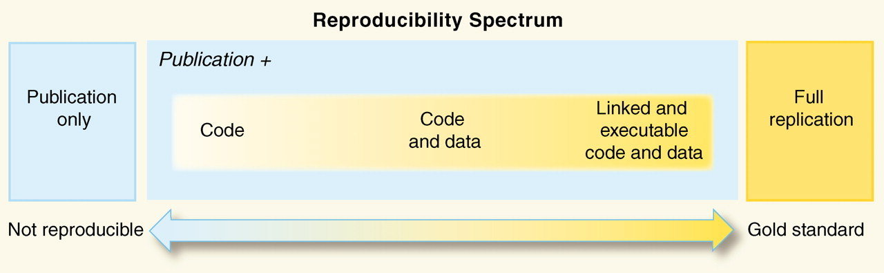 Graphic showing the spectrum of reproducibility for published research. From left to right, left being not reproducible and right being the gold standard, we have publication only, publication plus code, publication plus code and data, publication with linked and executable code and data, and full replication.