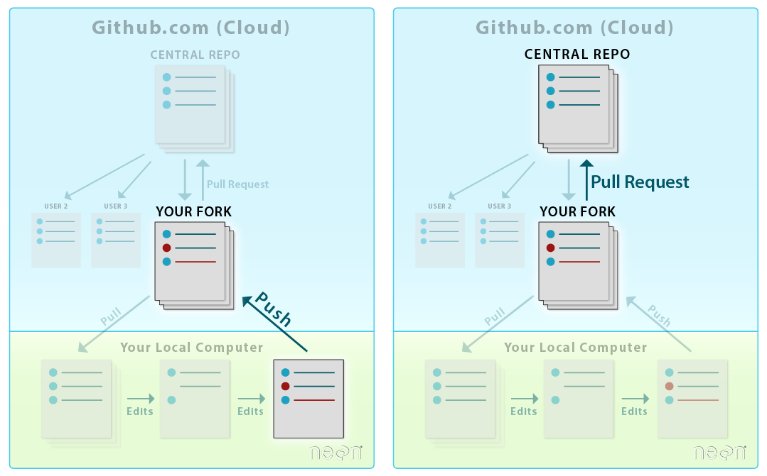 Graphic showing the entire workflow once a repository has been established. The graphic to the left highlights the process of syncing changes made and committed to the repository from your local computer. This is done by using the git push command, which updates the fork on your github.com account with the changes made in your local repository. The graphic to the right highlights the last step of the process, which is submitting a pull request.