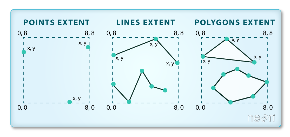 Image of three different spatial extent types: Points extent, lines extent, and polygons extent. Points extent shows three points along the edge of a square object. Lines extent shows a line drawn with three points along the edge of a square object. Polygons extent shows a polygon drawn with three points inside of a square object.