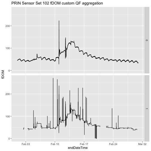 Line plots of fDOM data where a custom quality flag has been generated by omitting the fDOMAbsQF. Note the increase in available data using the custom quality flag aggregation that ignored fDOMAbsQF.