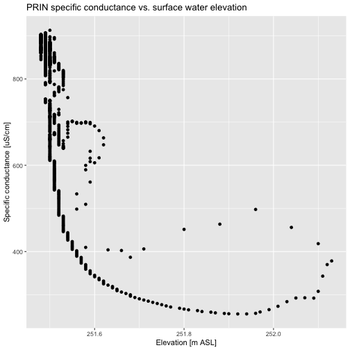 Scatter plot of specific conductance (uS/cm) and elevation (m) from Pringle Creek. Specific conductance (uS/cm) is on the Y-axis and elevation (m) on the X-axis. A new data set of 30 minute aggregated water quality data was generated to match the measurement interval of surface water elevation.
