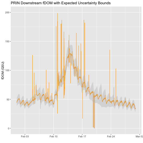 Line plot of fDOM(QSU) with expected uncertainty from the downstream station of Pringle Creek.