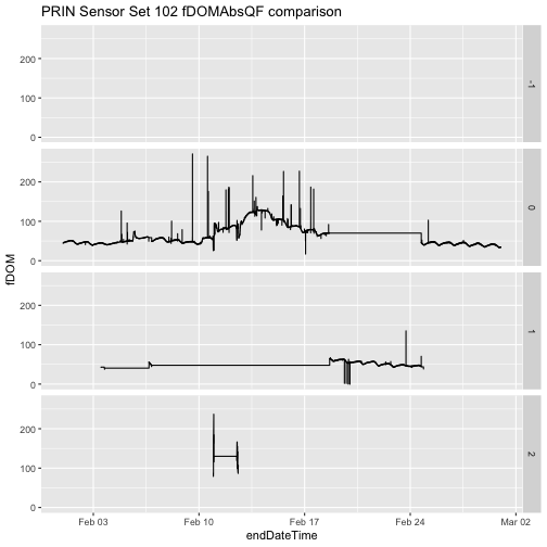 Line plots of fDOM absorbance quality flag (fDOMAbsQF) values that received a quality flag of -1,0,1, and 2.  Note how the plot corresponding to values flagged as 1 correspond to the same time frame of data missing in the surface water nitrate generated earlier.