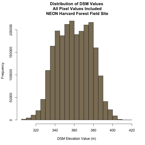 Histogram showing the distribution of digital surface model values with all pixel values included