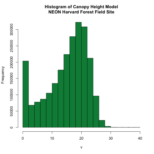 Histogram of canopy height model showing the distribution of the height of the trees of NEON's site Harvard Forest