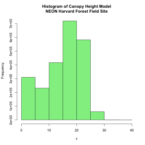 Histogram of canopy height model showing the distribution of the height of the trees of NEON's site Harvard Forest with six breaks