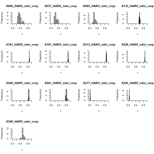 Histograms of all the NDVI rasters of NEON's site Harvard Forest in the raster stack