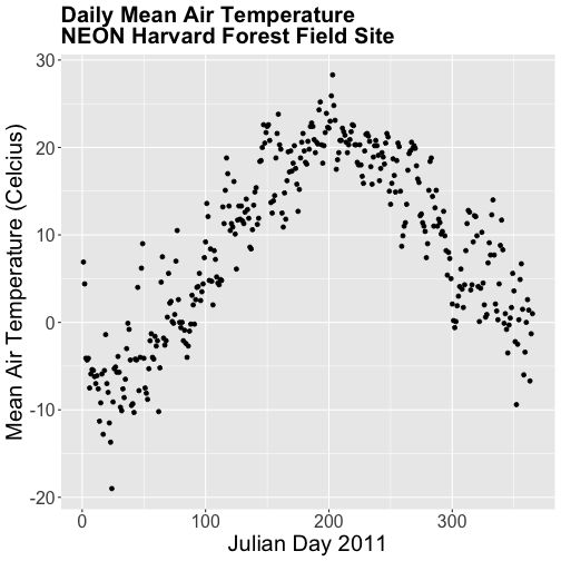 Scatterplot of daily mean air temperature at NEON's site Harvard Forest
