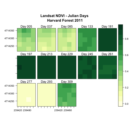 Levelplot of all the NDVI rasters for NEON's site Harvard Forest with a legend, a 5x3 layout, and each raster labeled with the Julian Day