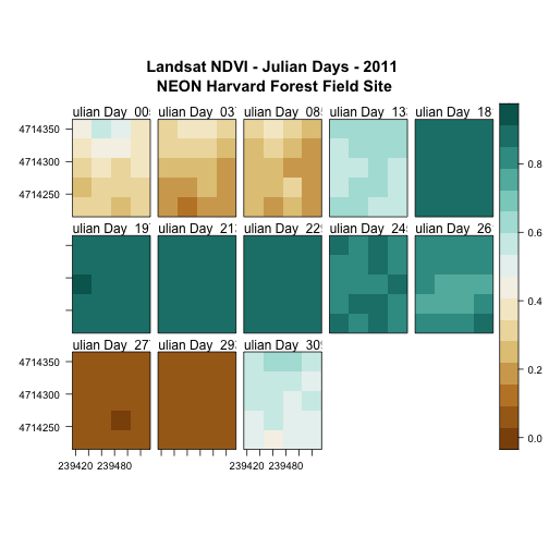 Levelplot of all the NDVI rasters for NEON's site Harvard Forest with a legend, a 5x3 layout, a divergent color palette, and each raster labeled with the Julian Day