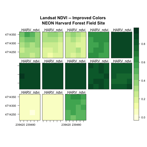 Levelplot of all the NDVI rasters for NEON's site Harvard Forest with a new color palette