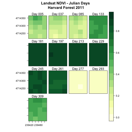 Levelplot of all the NDVI rasters for NEON's site Harvard Forest with a legend, a 4x4layout, and each raster labeled with the Julian Day