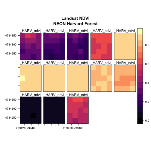Levelplot of all the NDVI rasters for NEON's site Harvard Forest