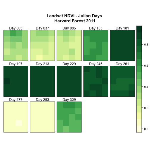 Levelplot of all the NDVI rasters for NEON's site Harvard Forest with a legend, no axes, and each raster labeled with the Julian Day