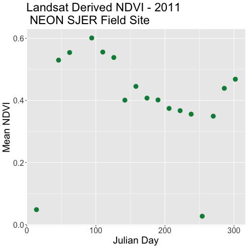 Scatterplot of mean NDVI for NEON's site San Joaquin Experimental Range in 2011