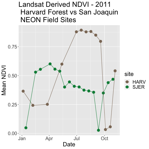Scatterplot comparing mean NDVI for NEON's sites Harvard Forest and San Joaquin Experimental Range in 2011 with the date on the x-axis