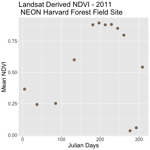 Scatterplot of mean NDVI for NEON's site Harvard Forest in 2011