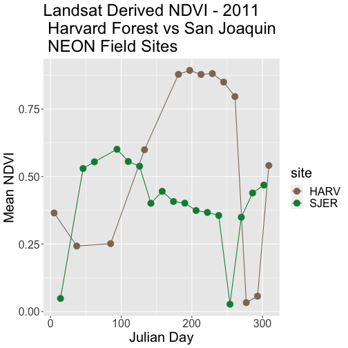 Scatterplot comparing mean NDVI for NEON's sites Harvard Forest and San Joaquin Experimental Range in 2011