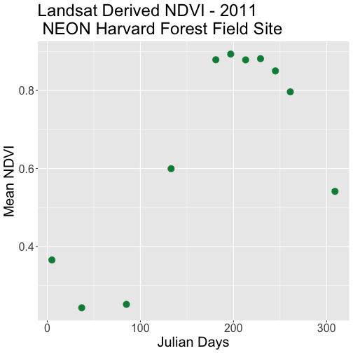 Scatterplot of mean NDVI with outliers removed for NEON's site Harvard Forest in 2011