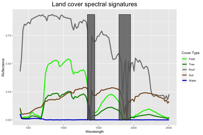 Plot of spectral signatures for the five different land cover types: Field, Tree, Roof, Soil, and Water. Added to the plot are two rectangles in regions near 1400nm and 1850nm where the reflectance measurements are obscured by atmospheric absorption. On the x-axis is wavelength in nanometers and on the y-axis is reflectance values.
