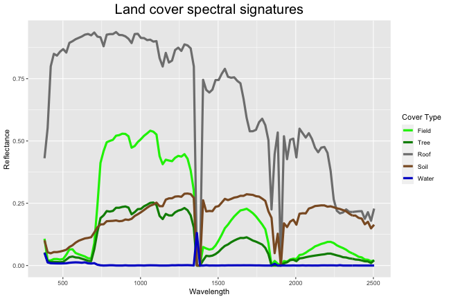 Plot of spectral signatures for the five different land cover types: Field, Tree, Roof, Soil, and Water. On the x-axis is wavelength in nanometers and on the y-axis is reflectance values.