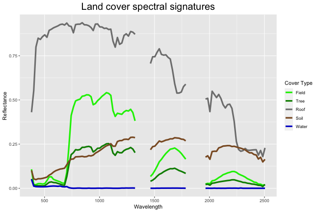 Plot of spectral signatures for the five different land cover types: Field, Tree, Roof, Soil, and Water. Values falling within the two rectangles from the previous image have been set to NA and ommited from the plot. On the x-axis is wavelength in nanometers and on the y-axis is reflectance values.