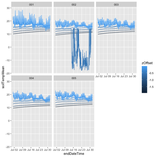 Tiled figure of temperature by depth in each plot