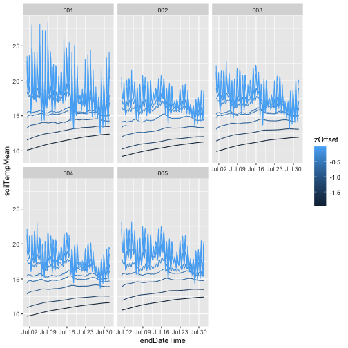 Tiled figure of temperature by depth in each plot with only passing quality flags