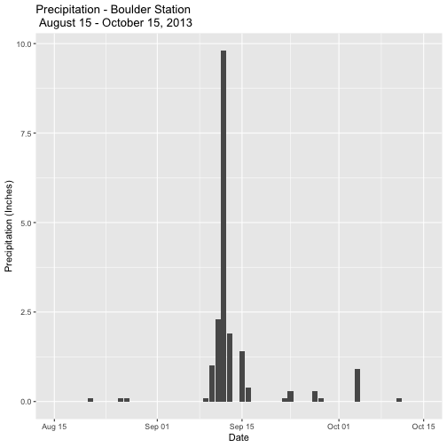 Bar graph of Daily Precipitation (Inches) for the Boulder station, 050843, using a subset of the data spanning 2 months around the floods. X-axis and Y-axis are Date and Precipitation in Inches, repectively.