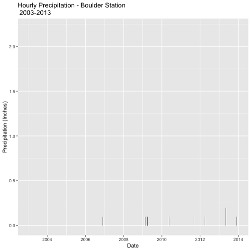 Bar graph of Hourly Precipitation (Inches) for the Boulder station, 050843, spanning years 2003 - 2013. X-axis and Y-axis are Date and Precipitation in Inches, repectively.