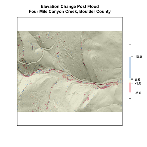 Plot of the Elevation change, Post-flood, in the cropped section of Four Mile Canyon Creek, Boulder County with elevation change represented in categories (breaks).