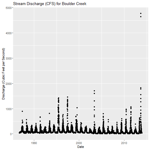 Stream Discharge for Boulder Creek. X-axis represents the Date and the Y-axis shows the discharge in cubic feet per second.