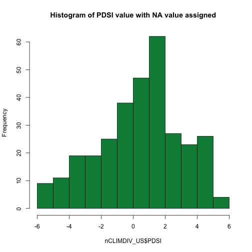 Histogram showing the frequency of Palmer Drought Severity Indices. X-axis is Palmer Drought Severity Indices and Y-axis is frequency.-99.99 values have been assigned to NA,therefore not included.