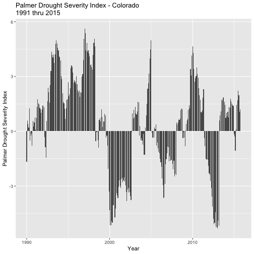 Bar graph of the Palmer Drought Severity Index for Colorado during years 1990 through 2015. X-axis is Date and Y-axis is drought index. No data values have been removed.
