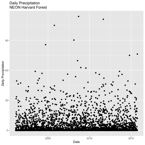 Relationship Between Daily Precipitation and Time at Harvard Forest Research Site