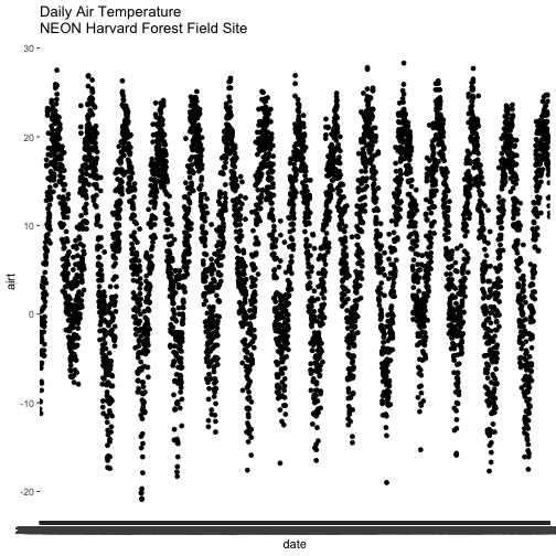 Relationship Between Daily Air Temperature and Time at Harvard Forest Research Site