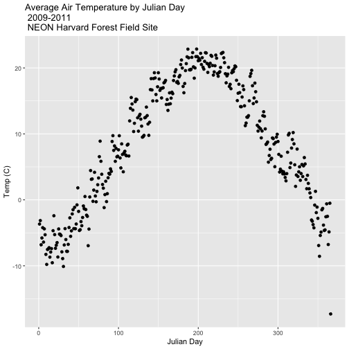 Average Temperature by Julian Date at Harvard Forest Between 2009 and 2011