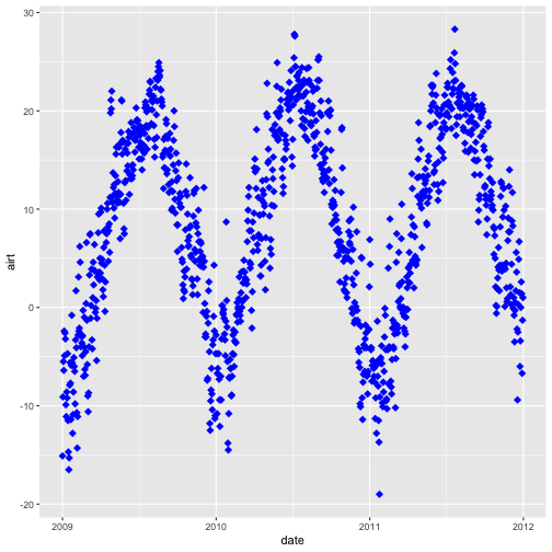 A scatterplot showing the relationship between time and daily air temperature at Harvard Forest between 2009 and 2011. The plotting points are now colored blue.