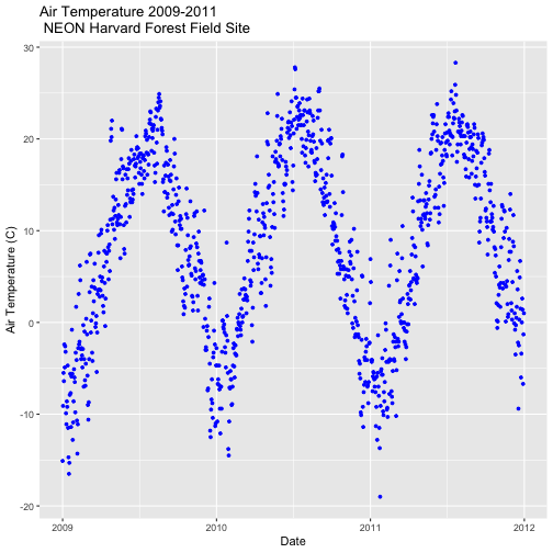 A scatterplot showing the relationship between time and daily air temperature at Harvard Forest between 2009 and 2011. The plotting points are now colored blue and axis labels have been specified.