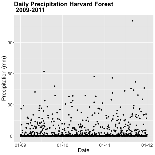 A scatterplot showing the relationship between time and daily precipitation at Harvard Forest Between 2009 and 2011. Plot title, axis labels, text size and axis scale have been specified by the user.