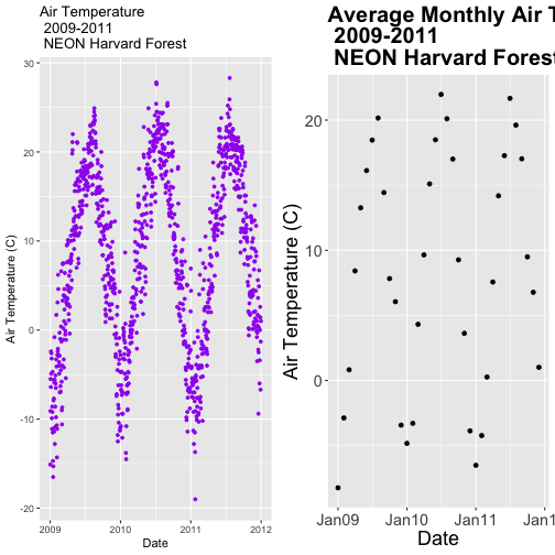 Two scatterplots combined in a single image.  Left: the relationship between time and daily air temperature at Harvard Forest between 2009 and 2011.  Right: the relationship between time and monthly average air temperature at Harvard Forest between 2009 and 2011