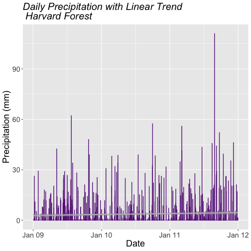 A neatly formatted barchart showing the relationship between time and daily precipitation at Harvard Forest Between 2009 and 2011. Plot title, axis labels, text size and axis scale have been specified by the user.