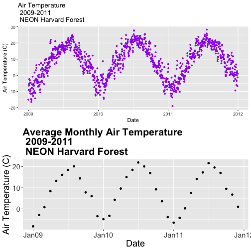 Two scatterplots combined in a single image.  Above: the relationship between time and daily air temperature at Harvard Forest between 2009 and 2011.  Below: the relationship between time and monthly average air temperature at Harvard Forest between 2009 and 2011