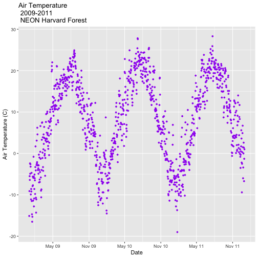 A scatterplot showing the relationship between time and daily air temperature at Harvard Forest between 2009 and 2011. The plotting points are now colored purple, axis labels are specified, and axis ticks are shown at 6 month intervals with user specified formatting.