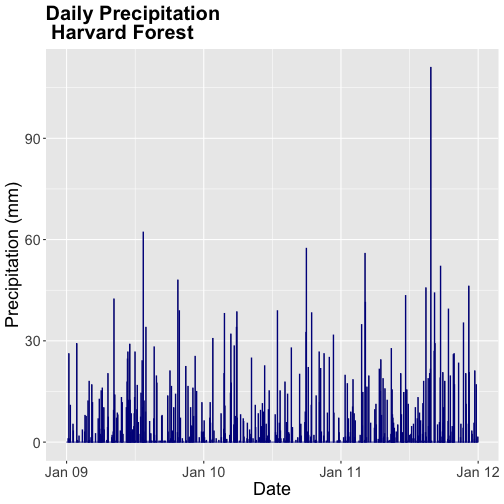 A barchart showing the relationship between time and daily precipitation at Harvard Forest Between 2009 and 2011. Plot title, axis labels, text size and axis scale have been specified by the user. Bars have been colored blue.