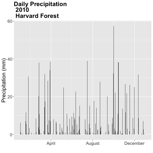 A barchart showing the relationship between time and daily precipitation at Harvard Forest Between 2009 and 2011. Plot title, axis labels, text size and axis scale have been specified by the user.