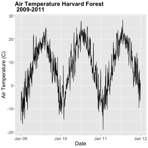 A lineplot showing the relationship between time and daily air temperature at Harvard Forest Between 2009 and 2011. Plot title, axis labels, text size and axis scale have been specified by the user.