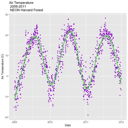 A scatterplot showing the relationship between time and daily precipitation at Harvard Forest Between 2009 and 2011. Plot title, axis labels, text size and axis scale have been specified by the user. A green trend line has been added using the default method.